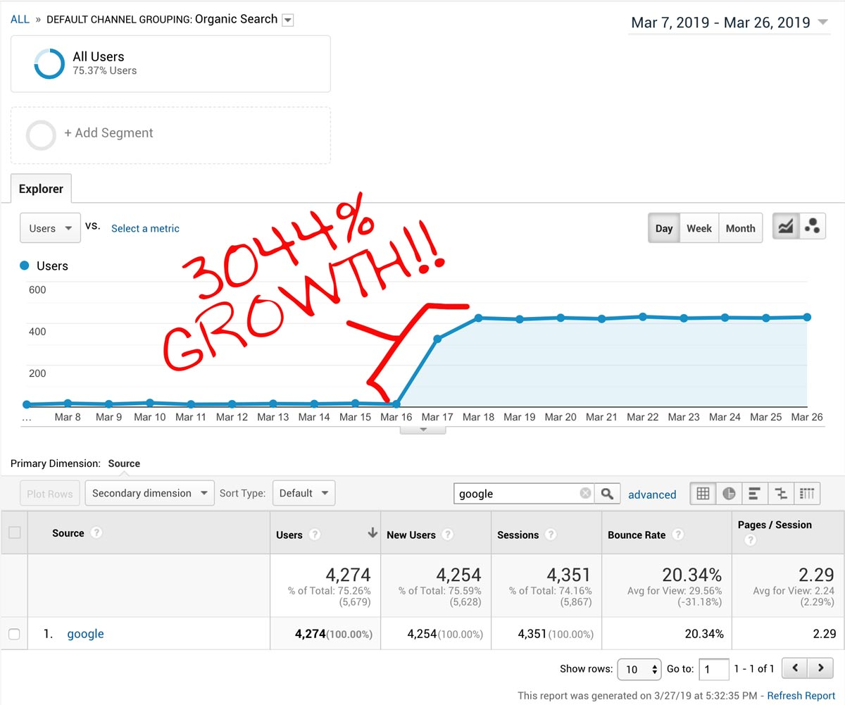 SEO Google ranking results case study with huge growth
