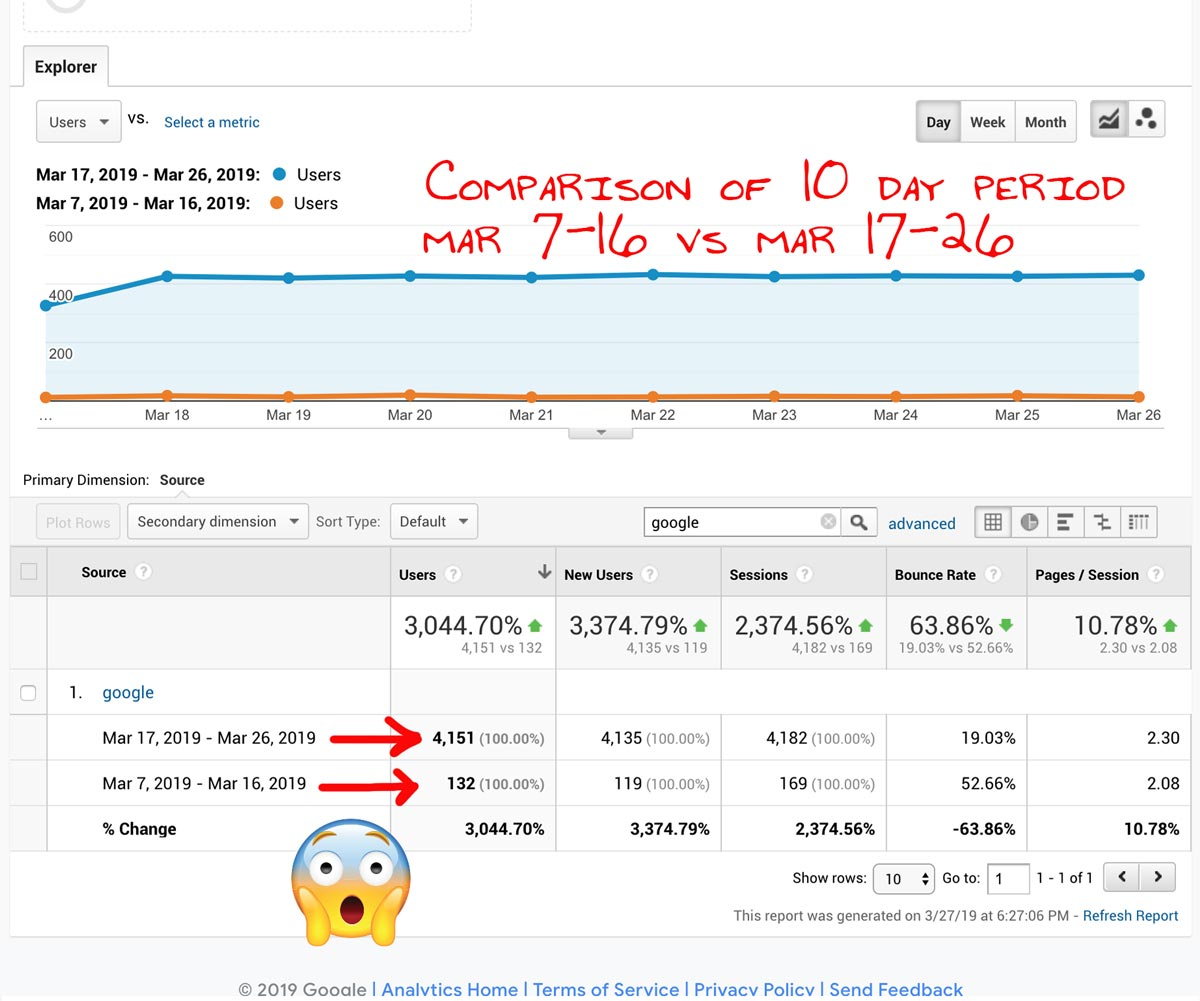 SEO Results Comparison Google Analytics